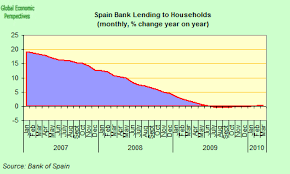 Spain Economy Watch Spain Emerges From Recession