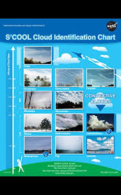 S Cool Cloud Identification Chart Epic Summer Rains And Nighttime Sounds With Bonus Ebooklet Cloud Identification Guides