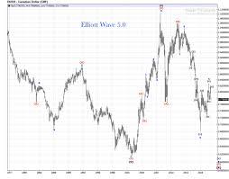 Canadian Dollar 1980 2018 Monthly Chart Review Elliott