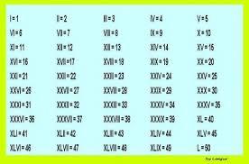 Roman Numerals 1 To 50 Chart Roman Numerals 1 50 Roman Numeral 1 Roman Numerals 50th