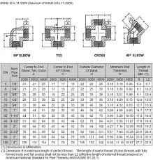 Threaded Pipe Fitting Dimensions Chart Astm A182 F316l Threaded Fitting 316 Stainless Steel Forged
