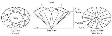Cuts Of Gemstones Gemstone Information At Rocks Co