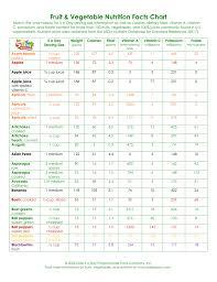 Fruit Vegetable Health Benefits Chart