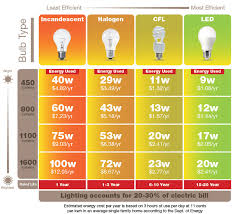 Energy Saving Light Bulbs Conversion Chart Generation Light Bulb Corresponds To My Old Bulb Specific