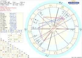 Hey I Recently Had My Chart Read By An Astrologer That Told