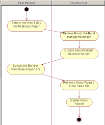 uml basics  an introduction to the unified modeling languageactivity diagram    two swimlanes