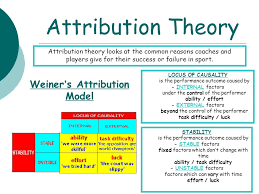 attribution theory essays attribution theory essays and  attribution theory essayshome learning a¯'a¡ review using green pen the questions a