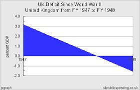 Uk Deficit Chart Uk Deficit Since World War Ii For United Kingdom 1947 1940