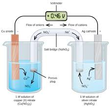 this figure contains a diagram of an electrochemical cell two beakers are shown each