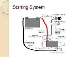 troubleshooting of internal combustion engine starting system 15
