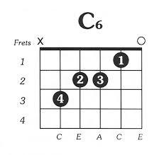 C6 - Free Printable Guitar Chord Chart