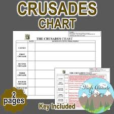 Crusades Chart Middle Ages