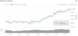 Global Bitcoin Price Average Hits 10 000 In Korea Led Rally