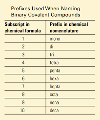 Molecular Compounds Chemistry