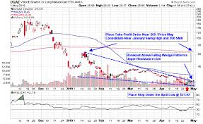 Boil Stock Chart Natural Gas Etfs Break Out From Falling Wedge