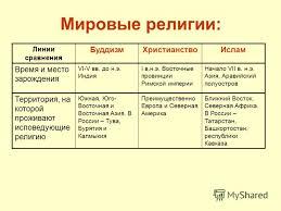 Презентация на тему Религия Роль религии в жизни общества  2 Мировые