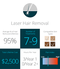 hair removal techniques including laser