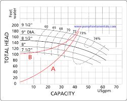 American Turbine Impeller Chart Visual Pump Glossary