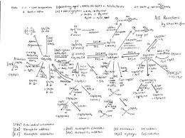 A Level Chemistry Organic As Reactions Spider Diagram