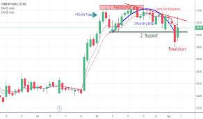 Trader Sanjaynakhale Trading Ideas Charts Tradingview