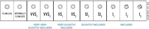 Diamond Clarity Guide Gia Color Clarity Chart