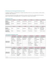 Traditional Birthstones Chart Birthstones And Astrological Birthstones Chart Edit Fill