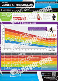 Training Zones And Thresholds Poster