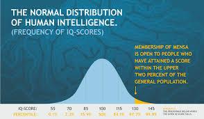 Mensa Iq Test Score Chart What Is Iq Mensa International