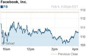 Facebook Share Price History Chart Pinterest