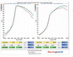 stock block 28 psi mazdaspeed 6 lexus is forum 430 awhp dyno 6031 24 psi