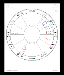 Draconic Chart Calculator Win Star 6 0 Chart Types