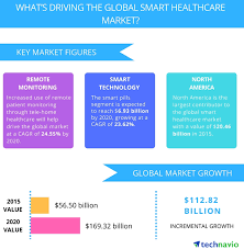 Internet Of Things Iot In Healthcare Benefits Use Cases