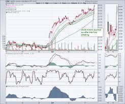 Technician Stock Charts A Golden Rocket The Canadian Technician Stockcharts Com