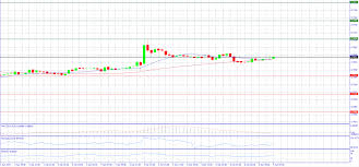Gbp Jpy Chart Investing Mondays Technical Analysis Aud Usd Eur Jpy Eur Usd Gbp