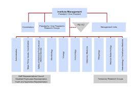 Health Pei Organizational Chart Paul Ehrlich Institut Organisation