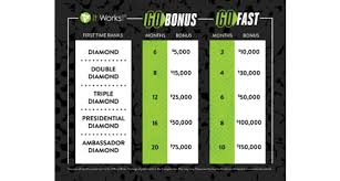 it works diamond bonus it works weekly wrap