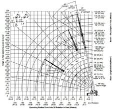 Load Charts For Cranes All West Crane Rigging