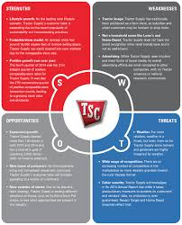 Business Swot Analysis Simple A 48Degree View Of Tractor Supply Company Hardware Retailing
