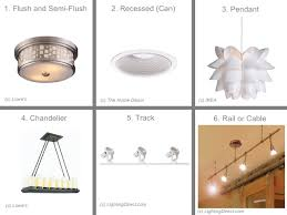 types of light fixtures in the ceiling