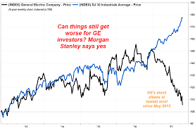 Ge 20 Year Stock Chart Ges Stock Sinks To 4 1 2 Year Low After Analyst Throws In