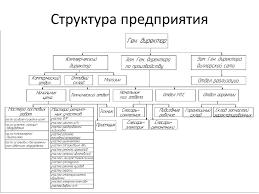 Отчёт по производственной практике на предприятии автомеханика  Похожие посты