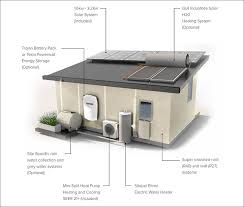 tiny house water system. Simple Tiny The Tiny House On 24 Square Meters U2013 Carrying An Enormous Energetic  Potential Inside Tiny House Water System