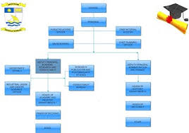 Cisco Org Chart 2016 Dit Organization Chart