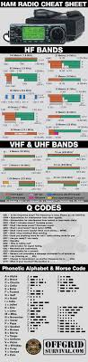Linguists designed ipa to be unambiguous: Ham Radio Q Codes Chart The Future