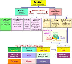 Classification Of Matter Flow Chart Worksheet Foldables For Science The Classification Of Matter In The