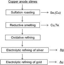 Copper Refining Flow Chart Recovery Of Silver And Gold From Copper Anode Slimes