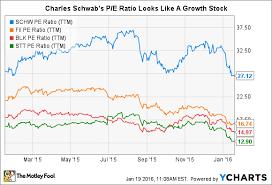 3 Reasons Charles Schwab Stock Could Fall The Motley Fool