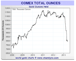 Chart Of The Day Epic Plunge In Total Comex Gold Inventory