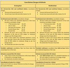 New Cancellation Booking Rules Of Indian Railways All You