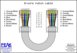 peak electronic design limited ethernet wiring diagrams patch ring wiring diagram with doorbell full straight through patch cable (8 wires)